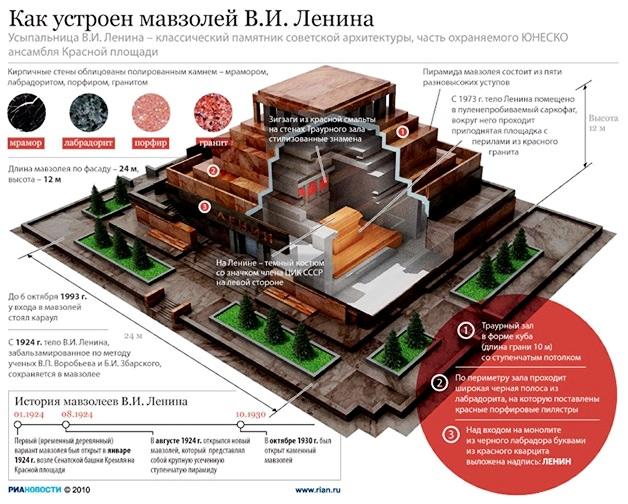 Как устроен мавзолей В.И.Ленина