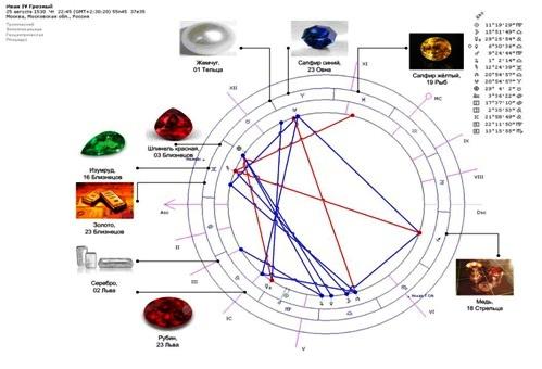 Совмещение гороскопа Ивана Грозного и геммо-астрологического анализа Шапки Мономаха
